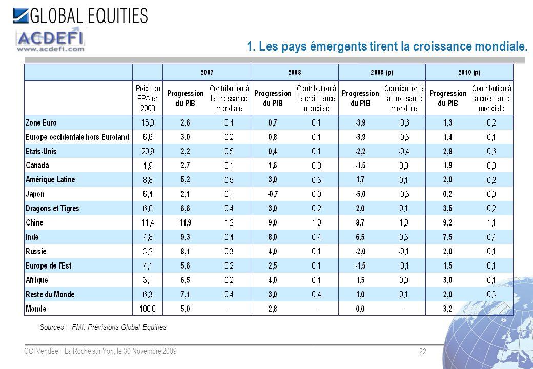 22 CCI Vendée – La Roche sur Yon, le 30 Novembre 2009 1. Les pays émergents tirent la croissance mondiale. Sources : FMI, Prévisions Global Equities