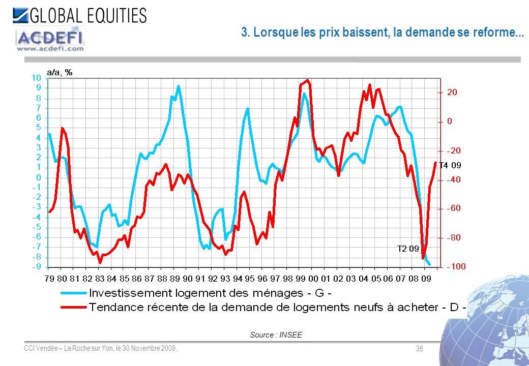 35 CCI Vendée – La Roche sur Yon, le 30 Novembre 2009, 3. Lorsque les prix baissent, la demande se reforme... Source : INSEE