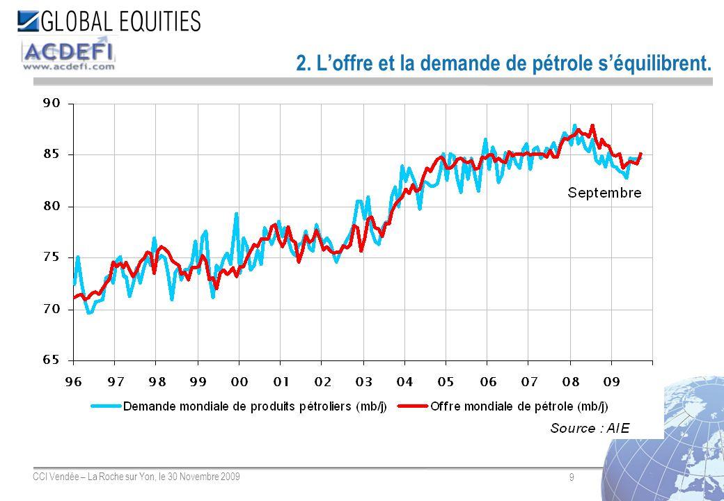9 CCI Vendée – La Roche sur Yon, le 30 Novembre 2009 2. Loffre et la demande de pétrole séquilibrent.