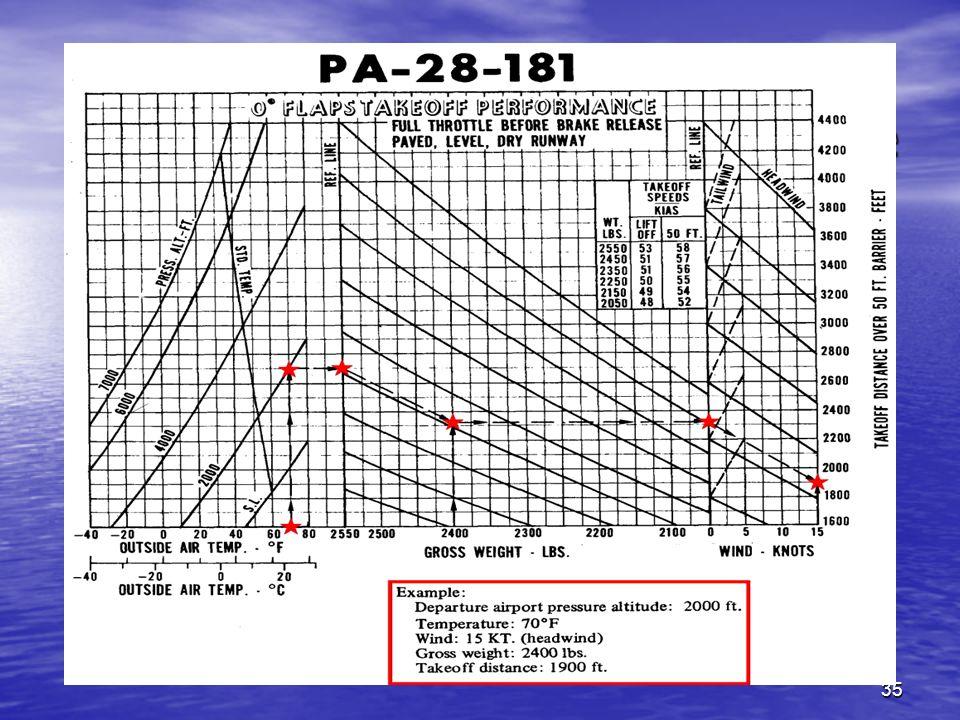 35 ALIGNEMENT ET DECOLLAGE III. Les performances de décollage