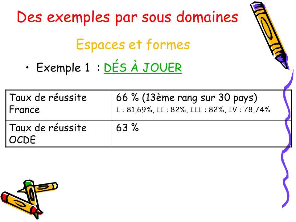 Espaces et formes Exemple 1 : DÉS À JOUERDÉS À JOUER Taux de réussite France 66 % (13ème rang sur 30 pays) I : 81,69%, II : 82%, III : 82%, IV : 78,74