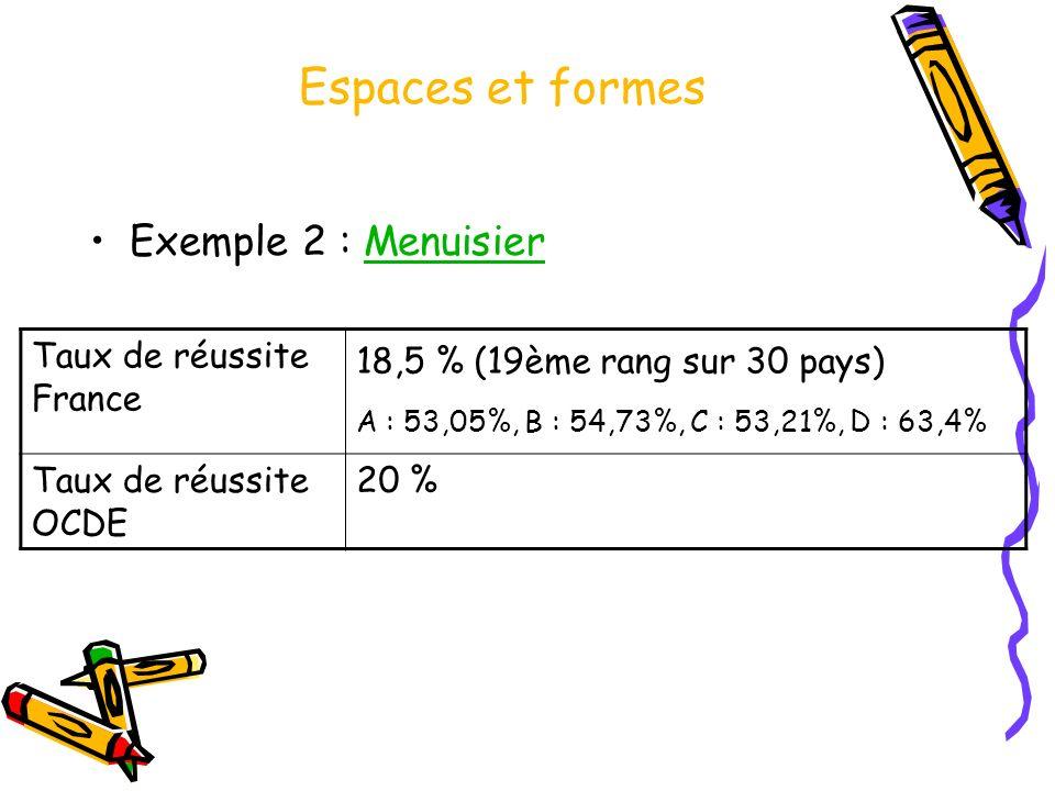 Espaces et formes Exemple 2 : MenuisierMenuisier Taux de réussite France 18,5 % (19ème rang sur 30 pays) A : 53,05%, B : 54,73%, C : 53,21%, D : 63,4%