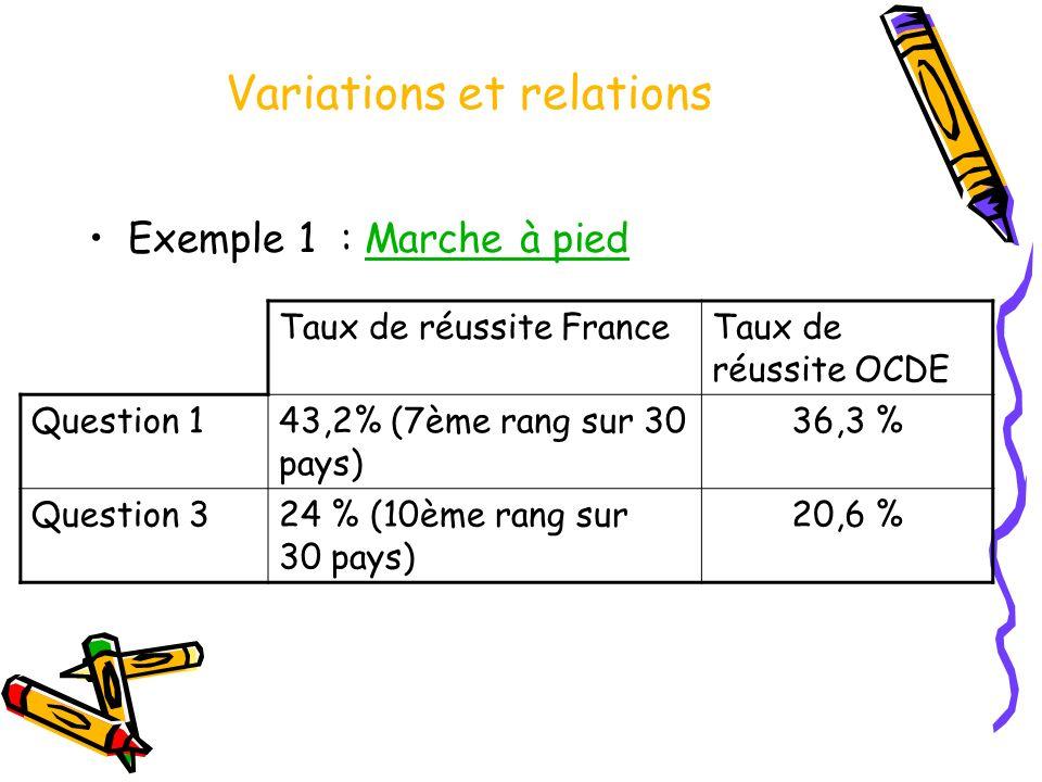 Variations et relations Exemple 1 : Marche à piedMarche à pied Taux de réussite FranceTaux de réussite OCDE Question 143,2% (7ème rang sur 30 pays) 36