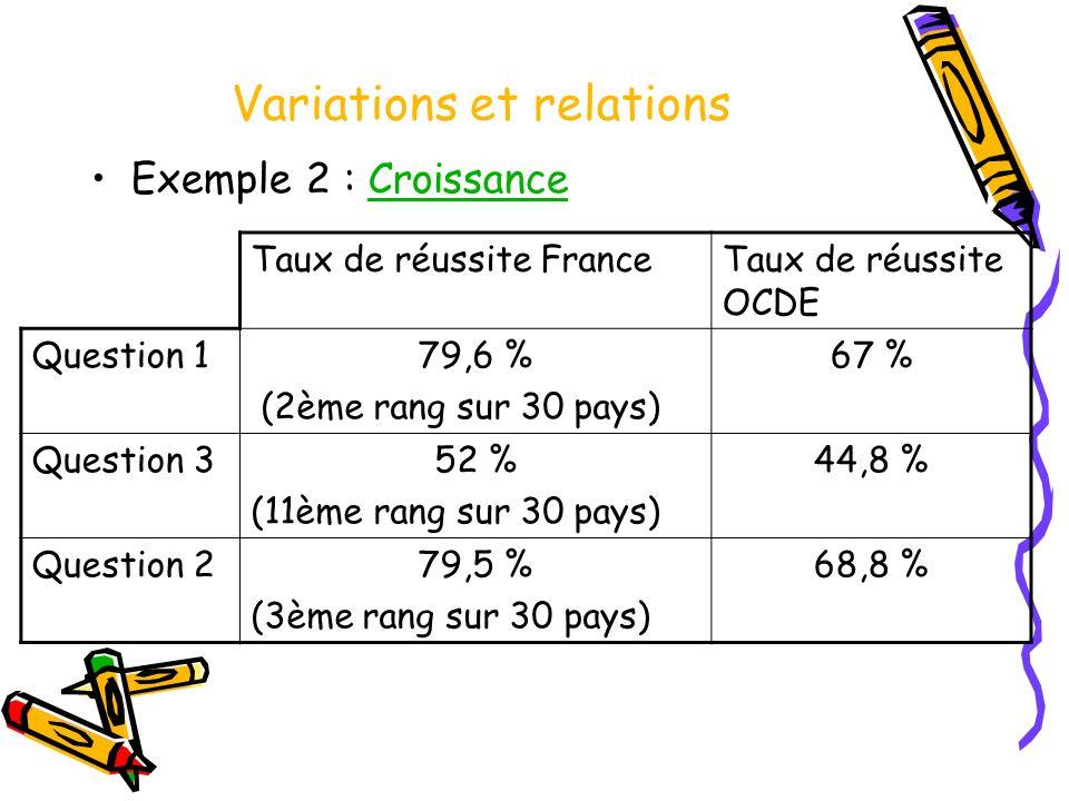 Variations et relations Exemple 2 : CroissanceCroissance Taux de réussite FranceTaux de réussite OCDE Question 179,6 % (2ème rang sur 30 pays) 67 % Qu