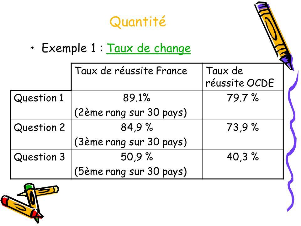 Quantité Exemple 1 : Taux de changeTaux de change Taux de réussite FranceTaux de réussite OCDE Question 189.1% (2ème rang sur 30 pays) 79.7 % Question