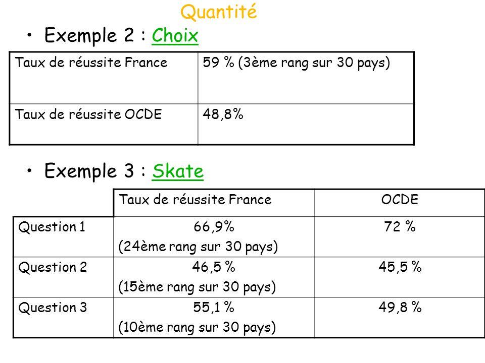 Quantité Exemple 2 : ChoixChoix Exemple 3 : SkateSkate Taux de réussite France59 % (3ème rang sur 30 pays) Taux de réussite OCDE48,8% Taux de réussite
