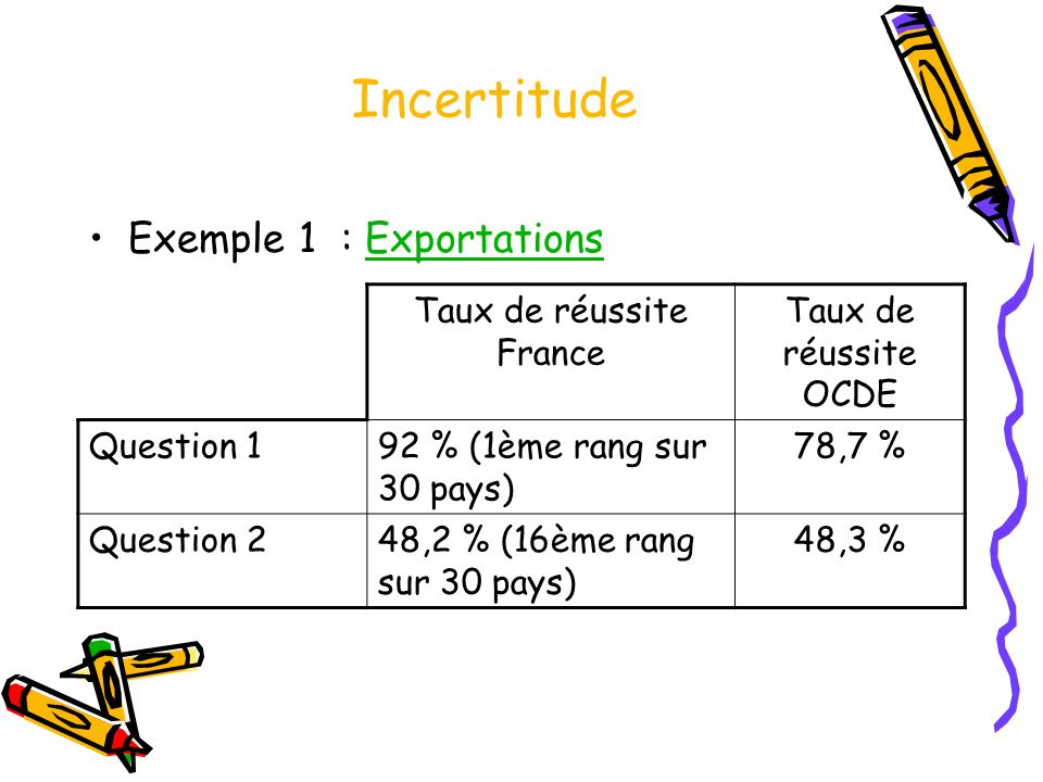 Incertitude Exemple 1 : ExportationsExportations Taux de réussite France Taux de réussite OCDE Question 192 % (1ème rang sur 30 pays) 78,7 % Question 248,2 % (16ème rang sur 30 pays) 48,3 %