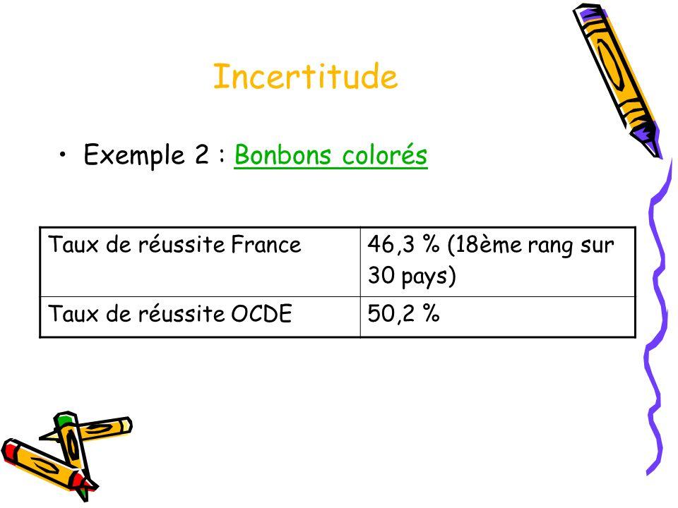 Incertitude Exemple 2 : Bonbons colorésBonbons colorés Taux de réussite France46,3 % (18ème rang sur 30 pays) Taux de réussite OCDE50,2 %