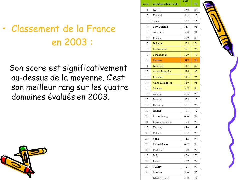 Classement de la France en 2003 : Son score est significativement au-dessus de la moyenne. Cest son meilleur rang sur les quatre domaines évalués en 2