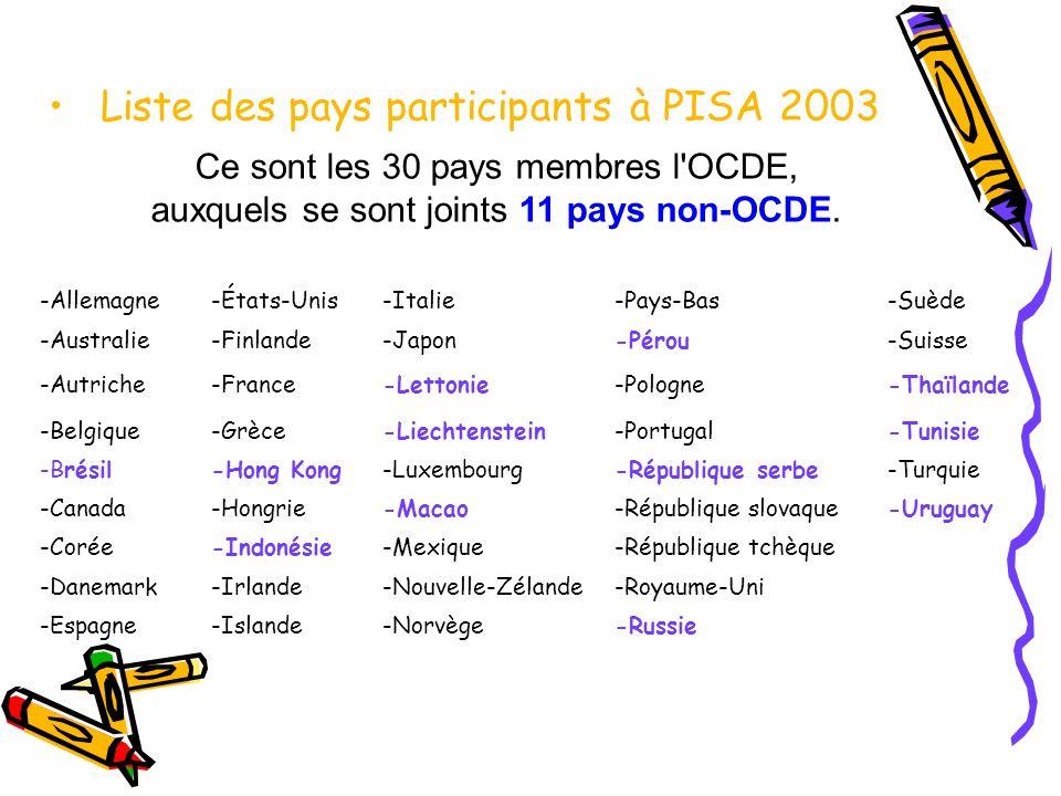Liste des pays participants à PISA 2003 Ce sont les 30 pays membres l'OCDE, auxquels se sont joints 11 pays non-OCDE. -Allemagne-États-Unis-Italie-Pay