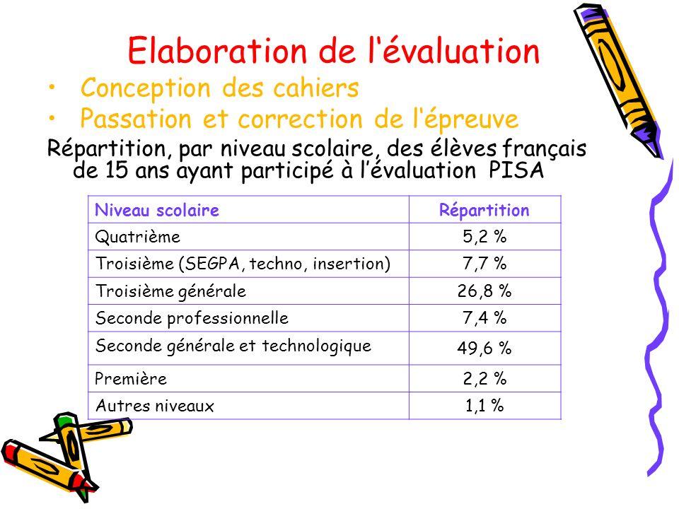 Elaboration de lévaluation Conception des cahiers Passation et correction de lépreuve Répartition, par niveau scolaire, des élèves français de 15 ans