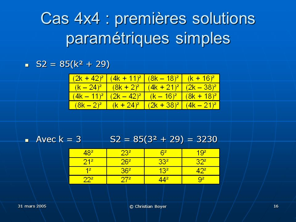 31 mars 2005 © Christian Boyer 15 Cas 3x3 : hélas aucune avancée Parmi les 8 configurations possibles de 7 entiers carrés, seule une configuration a permis de construire un exemple (mais déjà connu) Parmi les 8 configurations possibles de 7 entiers carrés, seule une configuration a permis de construire un exemple (mais déjà connu) Très nombreux essais avec des centres allant jusquà 10 20 ou 10 30 (mais toutefois non exhaustifs) pour rien… Très nombreux essais avec des centres allant jusquà 10 20 ou 10 30 (mais toutefois non exhaustifs) pour rien… Et donc encore très loin dune éventuel exemple de 8 entiers carrés Et donc encore très loin dune éventuel exemple de 8 entiers carrés (Sablier magique)