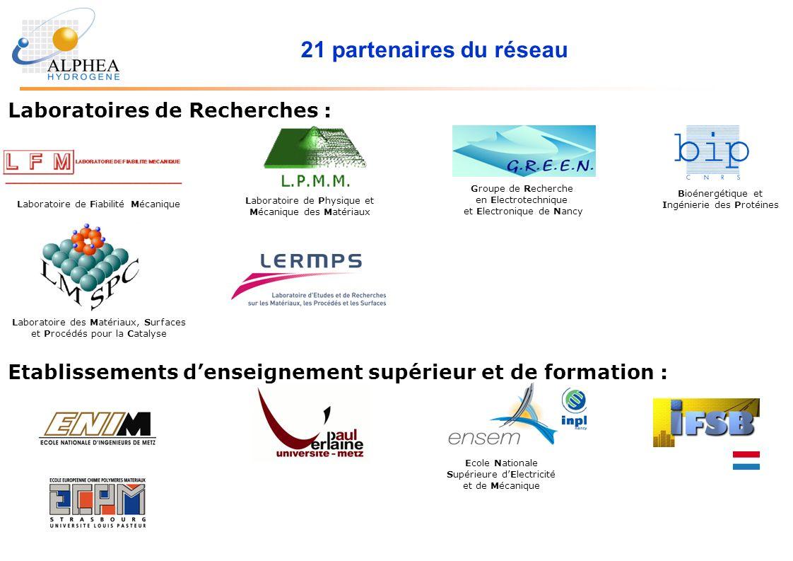 21 partenaires du réseau Etablissements denseignement supérieur et de formation : Ecole Nationale Supérieure dElectricité et de Mécanique Laboratoires