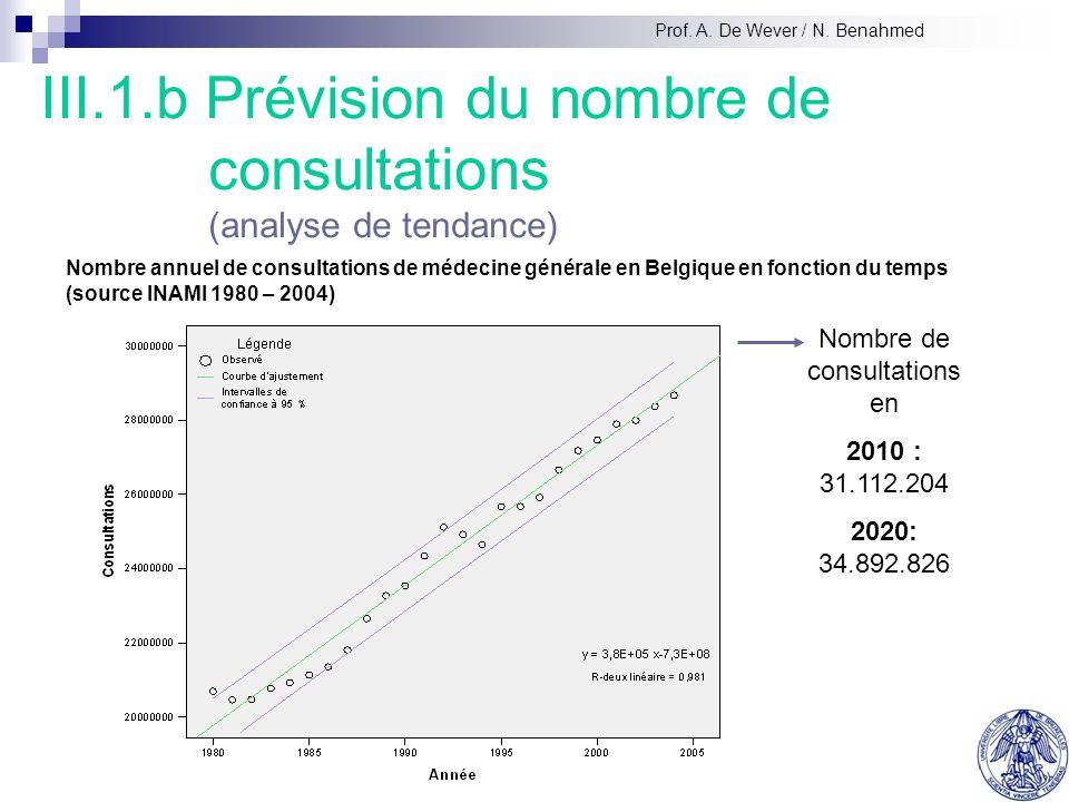 III.1.b Prévision du nombre de consultations (analyse de tendance) Nombre de consultations en 2010 : 31.112.204 2020: 34.892.826 Nombre annuel de consultations de médecine générale en Belgique en fonction du temps (source INAMI 1980 – 2004) Prof.