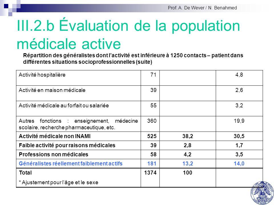 III.2.b Évaluation de la population médicale active * Ajustement pour lâge et le sexe Répartition des généralistes dont lactivité est inférieure à 1250 contacts – patient dans différentes situations socioprofessionnelles (suite) Prof.