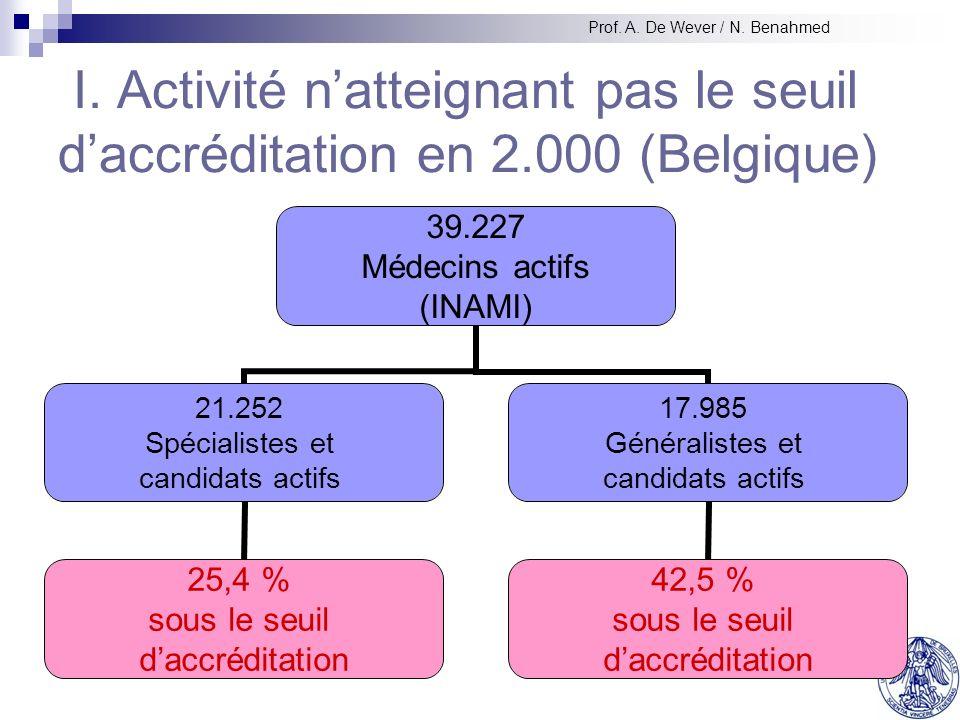 I. Activité natteignant pas le seuil daccréditation en 2.000 (Belgique) 39.227 Médecins actifs (INAMI) 21.252 Spécialistes et candidats actifs 25,4 %
