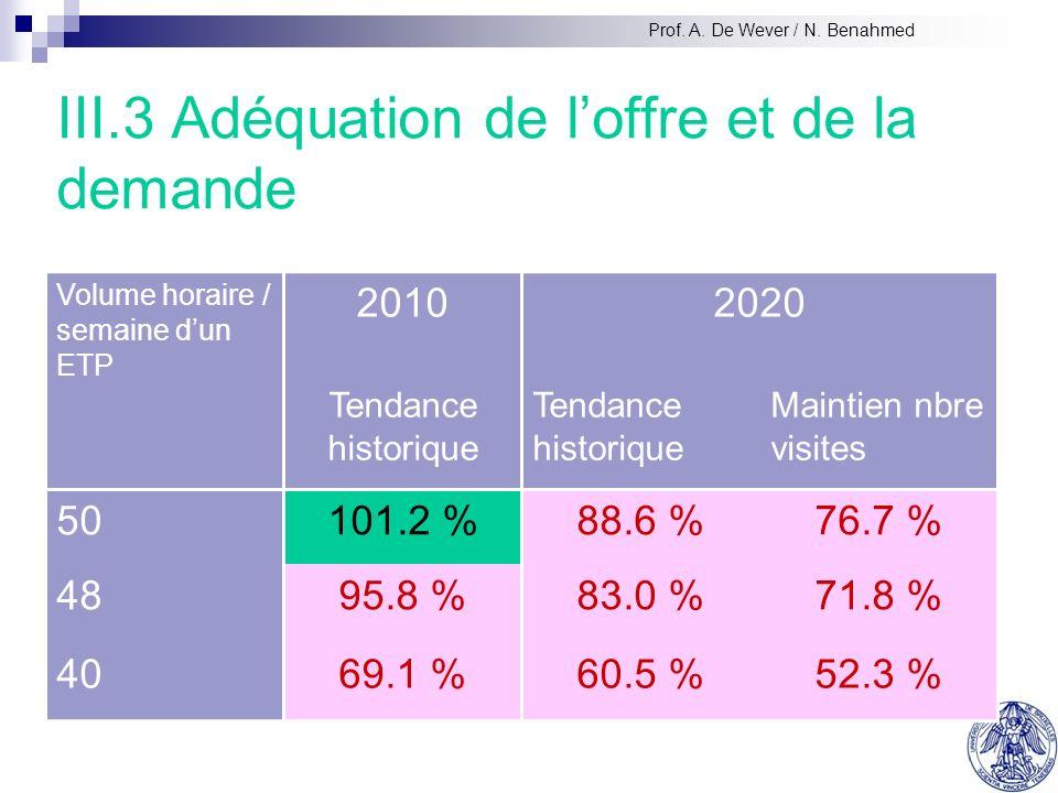 III.3 Adéquation de loffre et de la demande Volume horaire / semaine dun ETP 20102020 Tendance historique Maintien nbre visites 50101.2 %88.6 %76.7 % 4895.8 %83.0 %71.8 % 4069.1 %60.5 %52.3 % Prof.