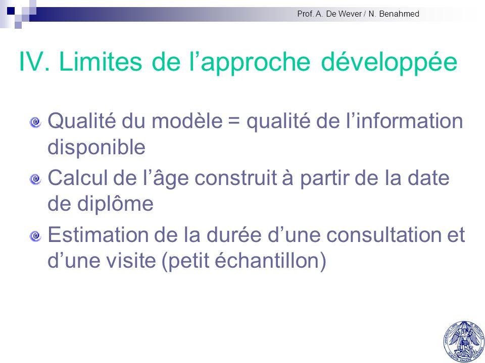 IV. Limites de lapproche développée Qualité du modèle = qualité de linformation disponible Calcul de lâge construit à partir de la date de diplôme Est