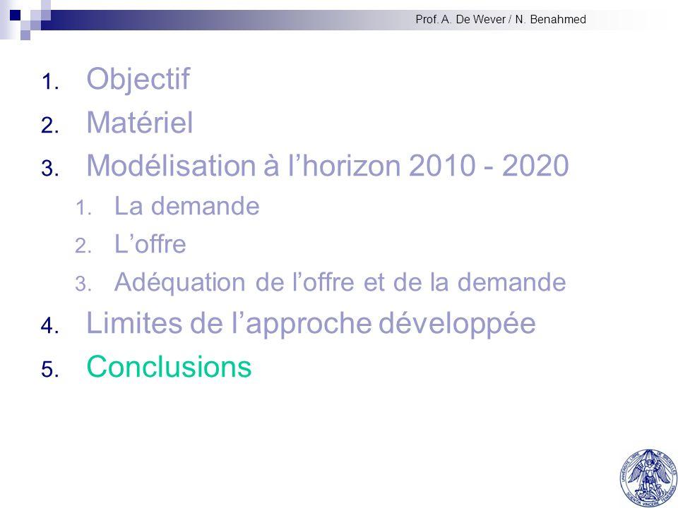 1. Objectif 2. Matériel 3. Modélisation à lhorizon 2010 - 2020 1.