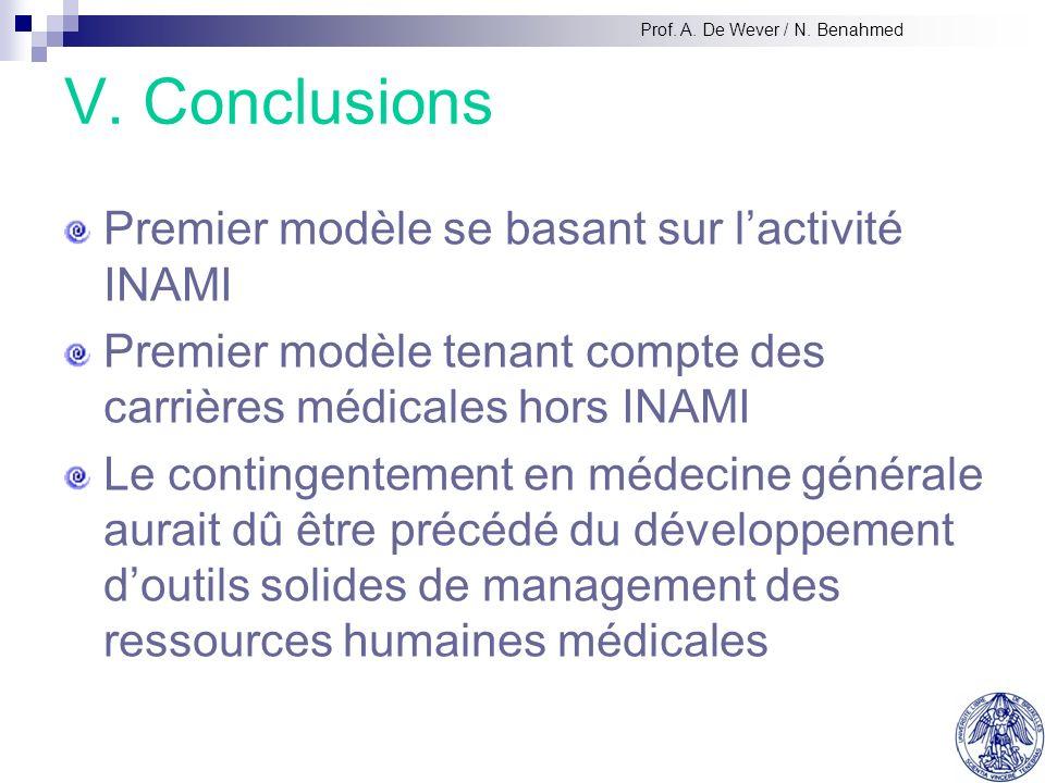 V. Conclusions Premier modèle se basant sur lactivité INAMI Premier modèle tenant compte des carrières médicales hors INAMI Le contingentement en méde