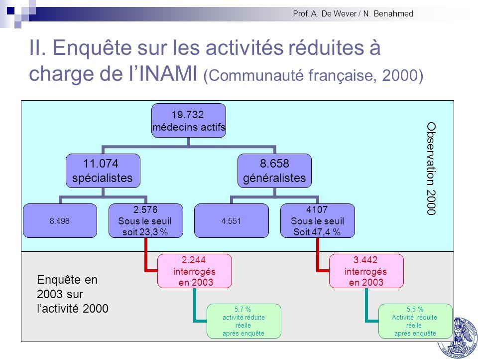 II. Enquête sur les activités réduites à charge de lINAMI (Communauté française, 2000) 19.732 médecins actifs 11.074 spécialistes 8.498 2.576 Sous le