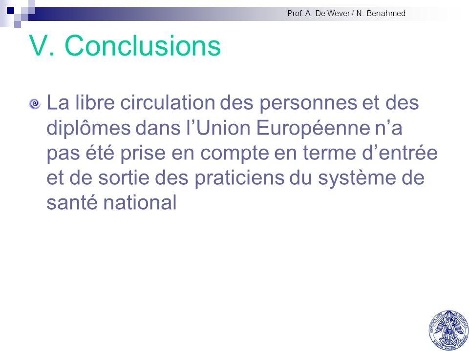 V. Conclusions La libre circulation des personnes et des diplômes dans lUnion Européenne na pas été prise en compte en terme dentrée et de sortie des
