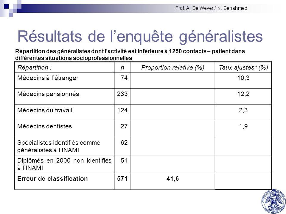 Résultats de lenquête généralistes Répartition :nProportion relative (%)Taux ajustés* (%) Médecins à létranger7410,3 Médecins pensionnés23312,2 Médecins du travail1242,3 Médecins dentistes271,9 Spécialistes identifiés comme généralistes à lINAMI 62 Diplômés en 2000 non identifiés à lINAMI 51 Erreur de classification57141,6 Répartition des généralistes dont lactivité est inférieure à 1250 contacts – patient dans différentes situations socioprofessionnelles Prof.