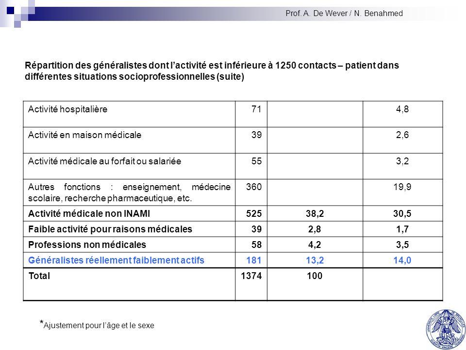 Résultats de lenquête spécialistes Répartition des généralistes dont lactivité est inférieure à 1250 contacts – patient dans différentes situations socioprofessionnelles Répartition :nProportion relative (%)Taux ajustés* (%) Médecins à létranger8610.1 Médecins pensionnés43531.6 Enregistrement erroné de la discipline par lINAMI 4 Activité réduite due au système de facturation 12 Diplômés en 2000 non identifiés à lINAMI 82 Erreur de classification61962.6 Prof.