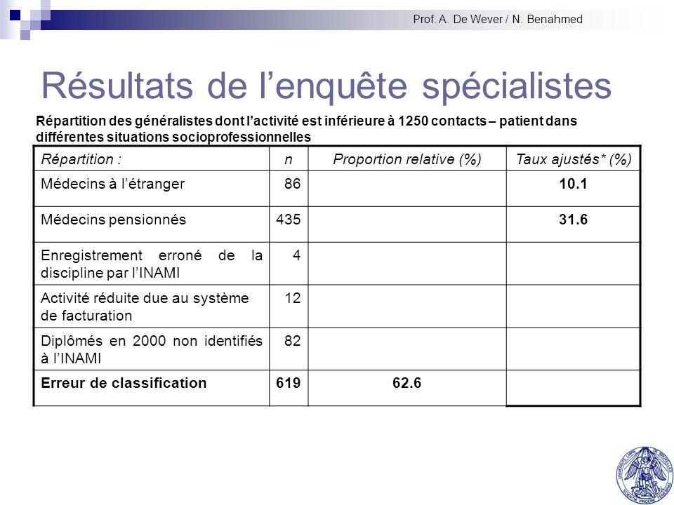 Activité médicale au forfait302.9 Autres fonctions : enseignement, médecine scolaire, recherche pharmaceutique, etc.