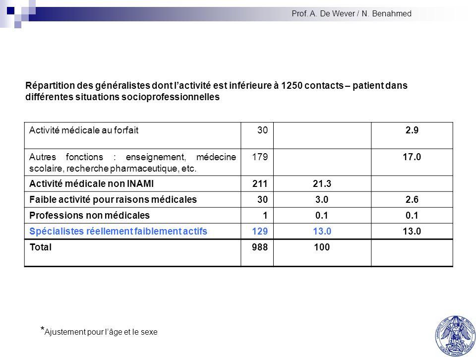 III.1.c Prévision du nombre de visites à domicile (analyse de tendance) Analyse de la tendance récente Nombre annuel de visites à domicile de médecine générale en Belgique en fonction du temps (source INAMI 1980 – 2004) Prof.