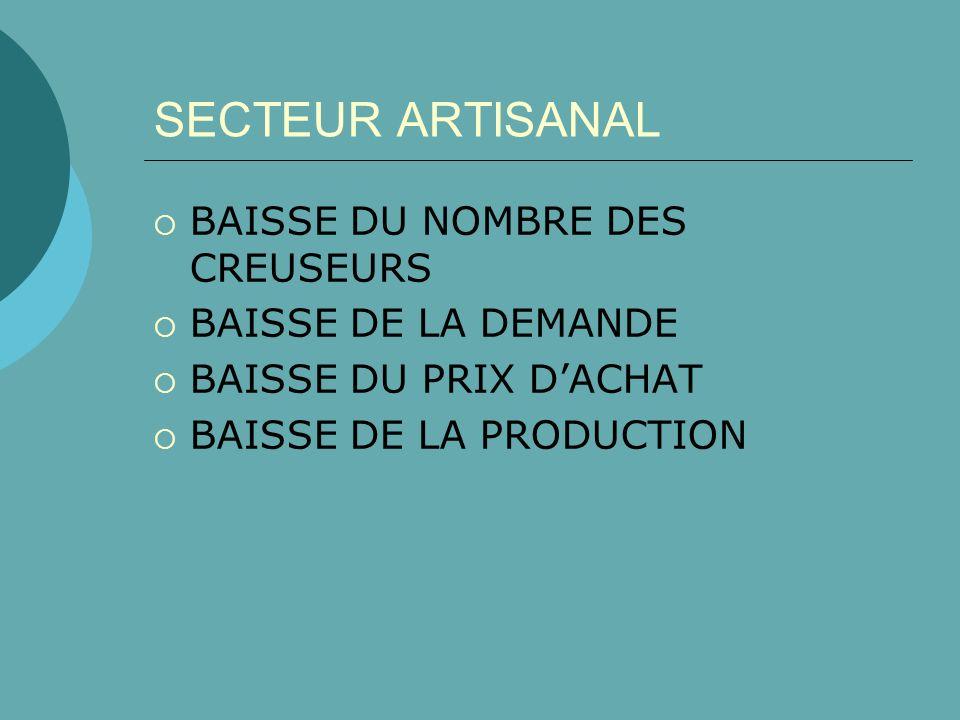 SECTEUR ARTISANAL BAISSE DU NOMBRE DES CREUSEURS BAISSE DE LA DEMANDE BAISSE DU PRIX DACHAT BAISSE DE LA PRODUCTION