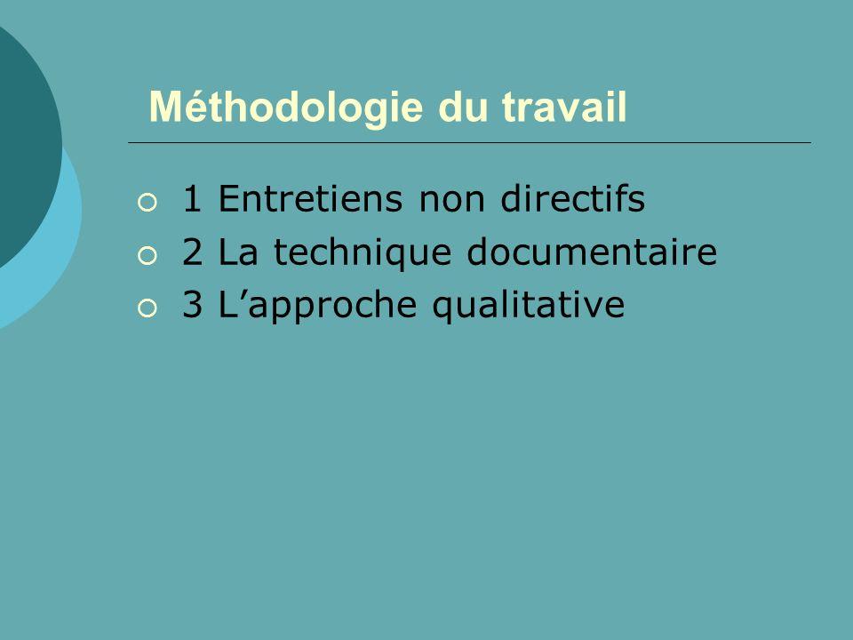 Méthodologie du travail 1 Entretiens non directifs 2 La technique documentaire 3 Lapproche qualitative