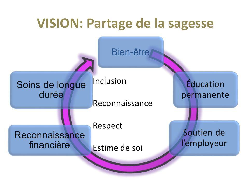 VISION: Partage de la sagesse Bien-être Éducation permanente Soutien de lemployeur Reconnaissance financière Soins de longue durée Inclusion Reconnaissance Respect Estime de soi