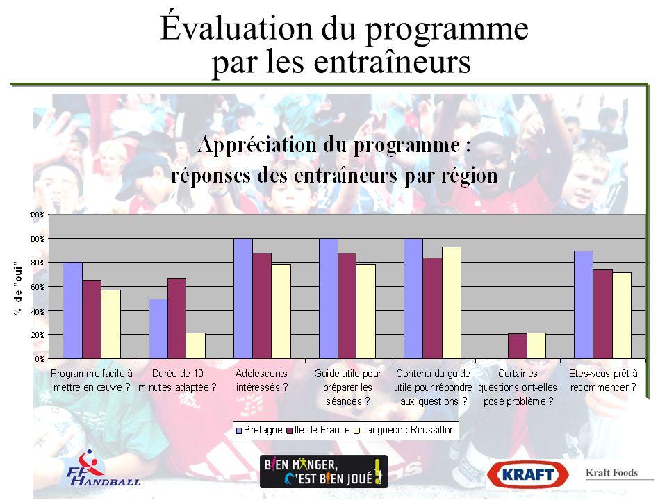 Évaluation du programme par les entraîneurs