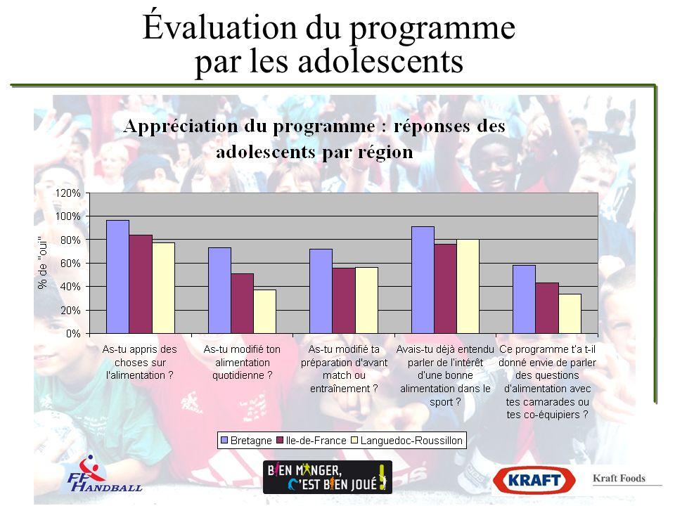 Évaluation du programme par les adolescents