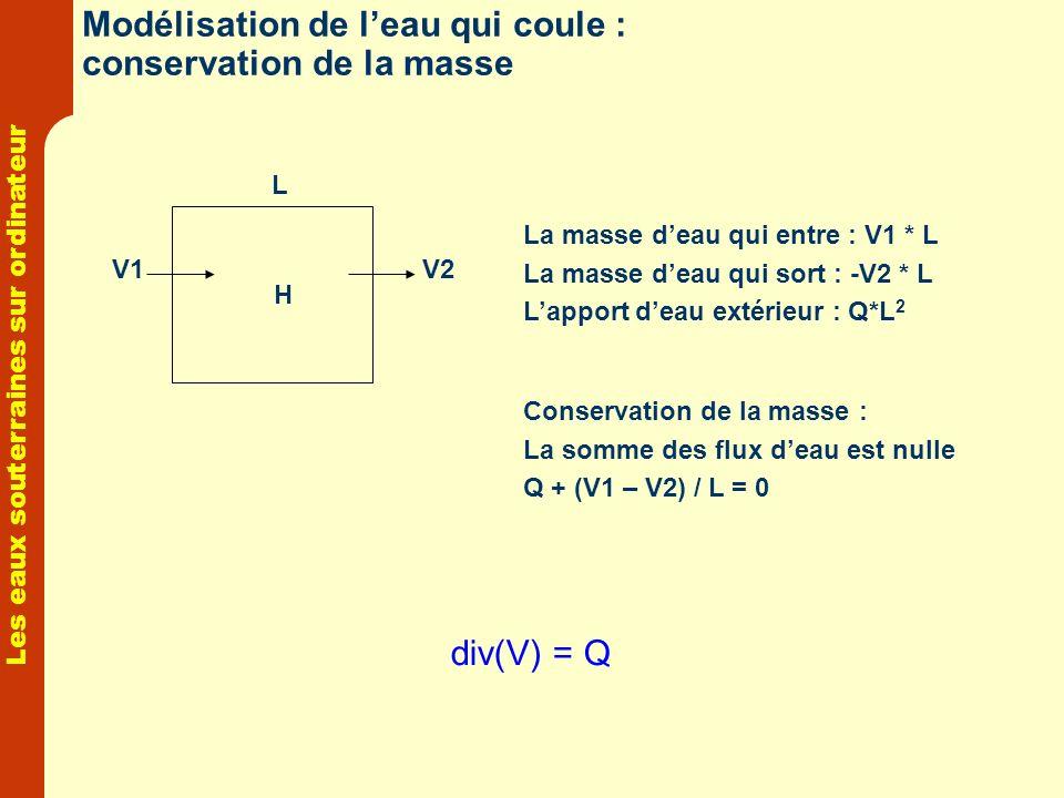 Les eaux souterraines sur ordinateur Modélisation de leau qui coule : conservation de la masse div(V) = Q H V1V2 L La masse deau qui entre : V1 * L La