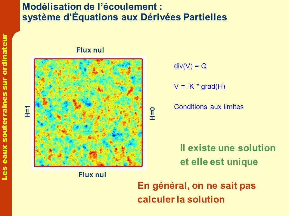 Les eaux souterraines sur ordinateur Modélisation de lécoulement : système dÉquations aux Dérivées Partielles Flux nul H=1 H=0 div(V) = Q V = -K * gra