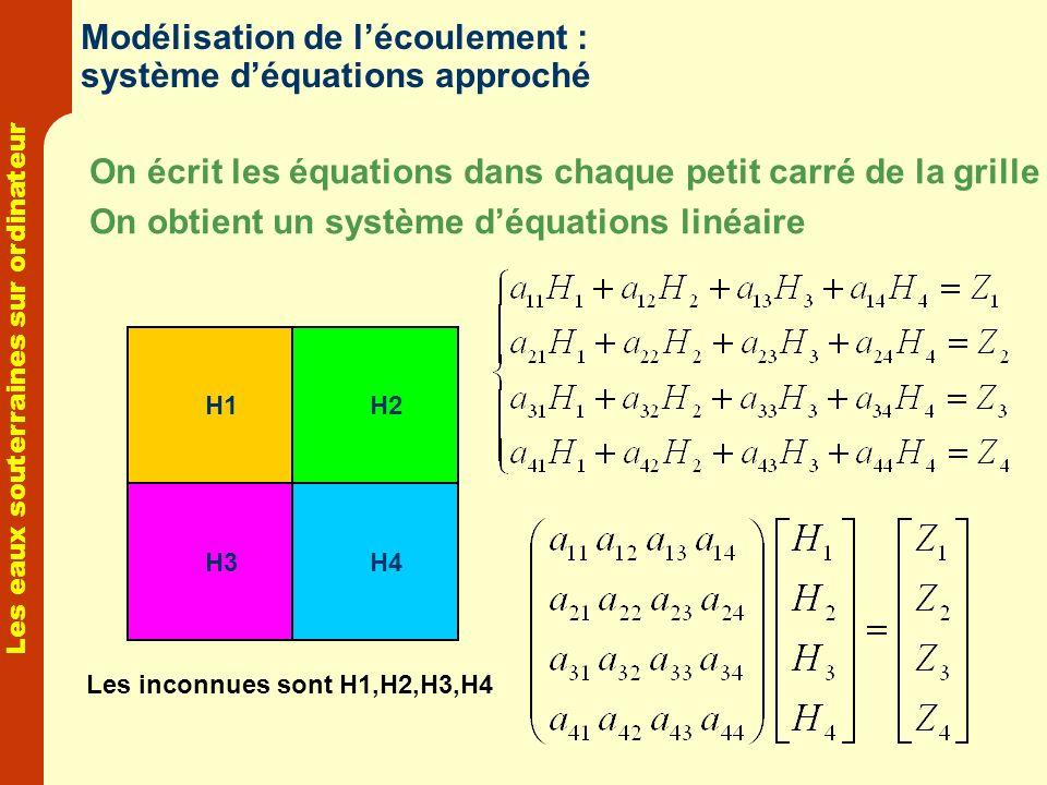 Les eaux souterraines sur ordinateur Modélisation de lécoulement : système déquations approché On écrit les équations dans chaque petit carré de la gr