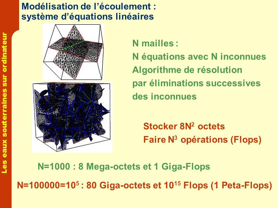 Les eaux souterraines sur ordinateur Modélisation de lécoulement : système déquations linéaires N mailles : N équations avec N inconnues Algorithme de