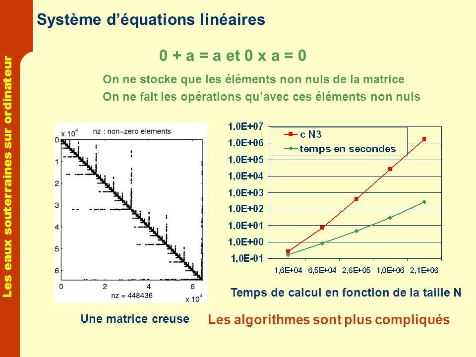 Les eaux souterraines sur ordinateur Système déquations linéaires 0 + a = a et 0 x a = 0 On ne stocke que les éléments non nuls de la matrice On ne fa