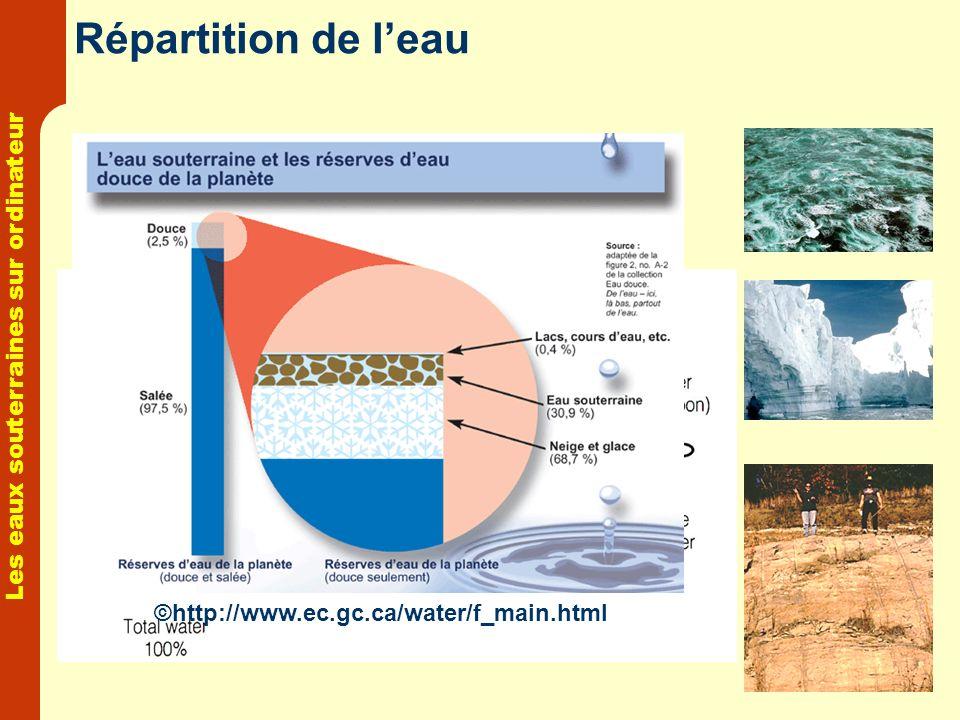Les eaux souterraines sur ordinateur Répartition de leau ©http://www.ec.gc.ca/water/f_main.html
