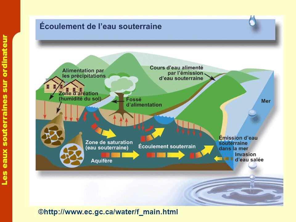 Les eaux souterraines sur ordinateur ©http://www.ec.gc.ca/water/f_main.html
