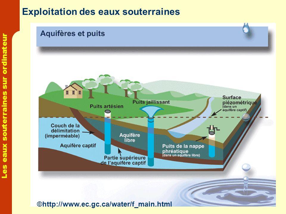 Les eaux souterraines sur ordinateur Exploitation des eaux souterraines ©http://www.ec.gc.ca/water/f_main.html