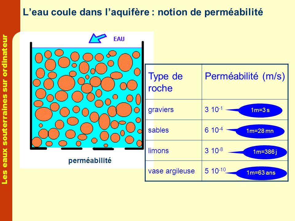 Les eaux souterraines sur ordinateur Leau coule dans laquifère : notion de perméabilité perméabilité Type de roche Perméabilité (m/s) graviers3 10 -1