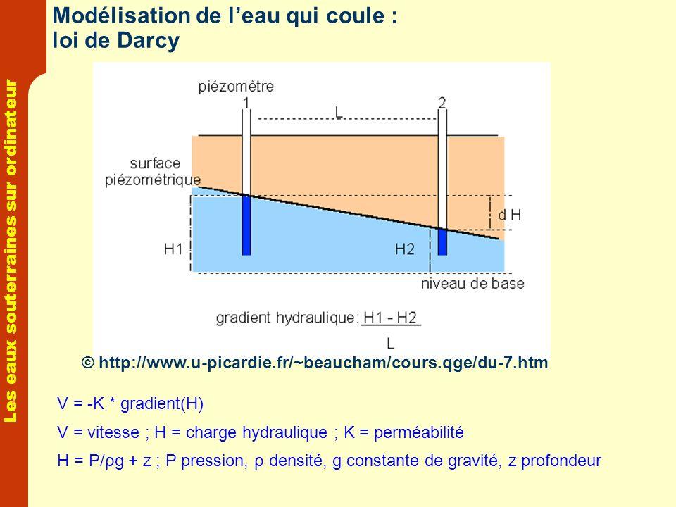 Les eaux souterraines sur ordinateur Modélisation de leau qui coule : loi de Darcy V = -K * gradient(H) V = vitesse ; H = charge hydraulique ; K = per