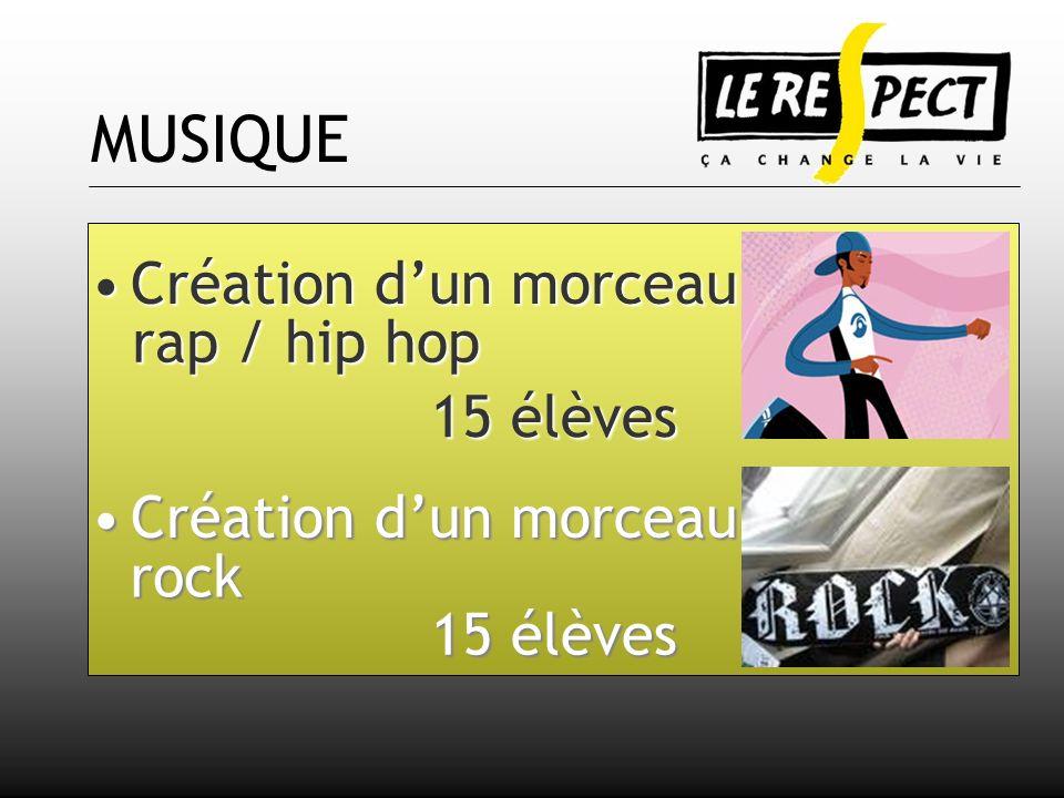 MUSIQUE Création dun morceau Création dun morceau 15 élèves rap / hip hop rock 15 élèves