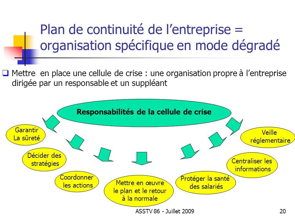 Plan de continuité de lentreprise = organisation spécifique en mode dégradé Mettre en place une cellule de crise : une organisation propre à lentrepri