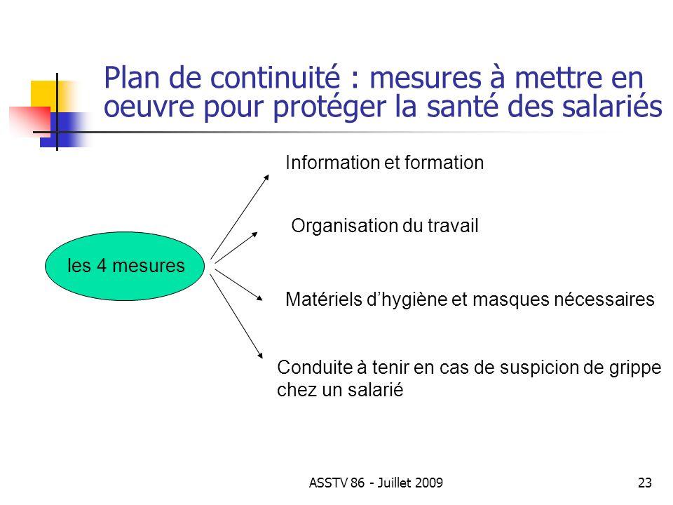 Plan de continuité : mesures à mettre en oeuvre pour protéger la santé des salariés Organisation du travail Matériels dhygiène et masques nécessaires