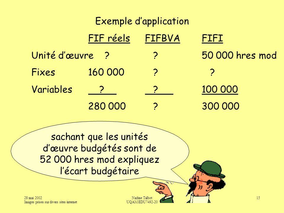 28 mai 2002 Images prises sur divers sites internet Nadine Talbot UQAM EDU7492-20 15 Exemple dapplication FIF réelsFIFBVAFIFI Unité dœuvre .