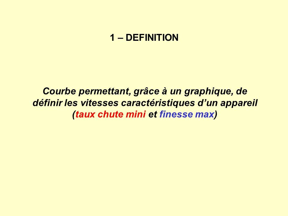 Courbe permettant, grâce à un graphique, de définir les vitesses caractéristiques dun appareil (taux chute mini et finesse max) 1 – DEFINITION